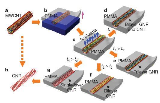dibujo20090415_multiwalled_carbon_nanotube_to_graphene_layer