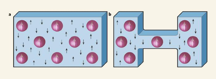 dibujo20090430_single_atom_ferromagnetic_wire_with_reduced_interaction_d_electrons
