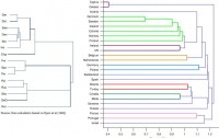 Dibujo20090516_A_Languages dendrogram_B_Eurovision_Contest_countries_dendrogram