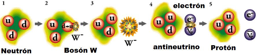Dibujo20090601_beta_decay_quark_process_by_w_boson