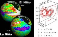 Dibujo20090706_El_Nino_La_Nina_ENSO_and_Lorenz_Attractor