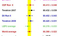 Dibujo20090810_Updated_TEVEWWG_figure_resulting_in_new_world_average_for_W_boson_mass