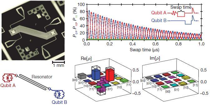 Dibujo20090923_Resonator-coupled_qubits_Photograph_circuit_diagram_and_Entanglement_analysis_Measurement_probabilities