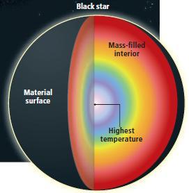 Dibujo20090927_black_star_shell_model_and_thermodynamics
