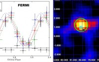 Dibujo20091127_FERMI_left_modulated_emission_active_periods_Cyg_X-3_dominated_by_single_harmonic_and_AGILE_right_gamma_ray_activity