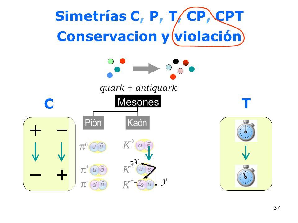 Resultado de imagen de Simetría CPT
