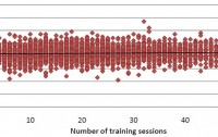 Dibujo20100425_strongest_relationship_between_number_of_sessions_spent_training_over_six_weeks_and_measures_of_general_intelligence_or_g