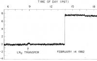 Dibujo20100502_blas_cabrera_signal_2pm_feb_14_1982_from_PRL_paper