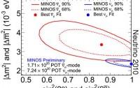 Dibujo20100619_minos_results_muon_antineutrino_oscillation_versus_neutrino_ones