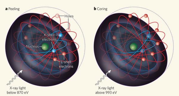 Resultado de imagen de la estructura del electrón