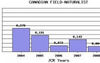 Dibujo20100707_impact_factor_trend_canadian_field-naturalist
