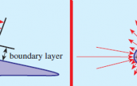 Dibujo20100720_boundary_layer_around_airfoil_and_resulting_air_pressure_around