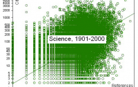 Dibujo20100819_science_1901_2000_webster_correlation_citations_vs_references