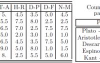 Dibujo20101016_Quantification_eight_philosophical_characteristics_seven_philosophers