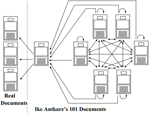Dibujo20140101 References between fake and real documents - ike antkare - google scholar
