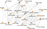 Dibujo20110125_24_number_one_players_graph_network_from_pagerank_algorithm