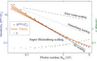 Dibujo20110323_Super-Heisenberg_scaling_Fractional_sensitivity_nonlinear_probe_plotted_versus_number_interacting_photons