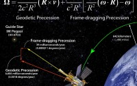 Dibujo20110511_gravity_probe_b_frame_dragging_precession_and_geodetic_precession