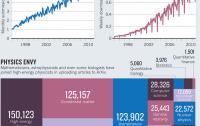 Dibujo20110810_arxiv_research_online_statistics