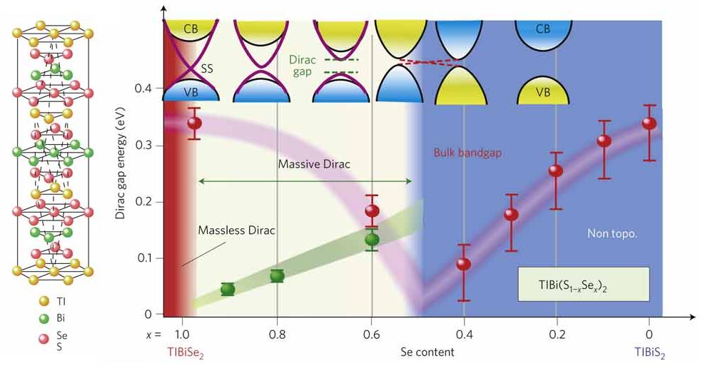 El mecanismo de higgs se observa en un material llamado - El material aislante ...