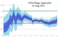 Dibujo20110823_vixra_higgs_signal_plot_23_aug_2011