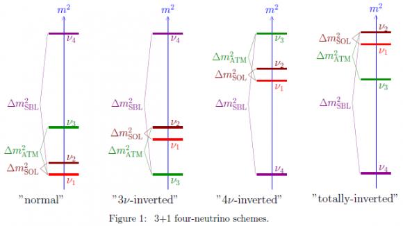 Dibujo20110825_3_plus_1_neutrinos_mass_hierarchy