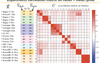 Dibujo20110825_experiments_correlation_matrix_on_reactor_antineutrino_anomaly
