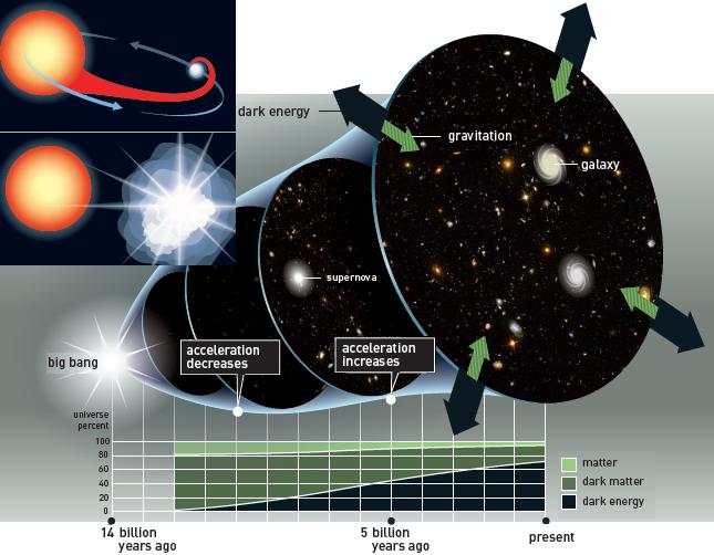 Resultado de imagen de Energía oscura y expansión acelerada del Universo