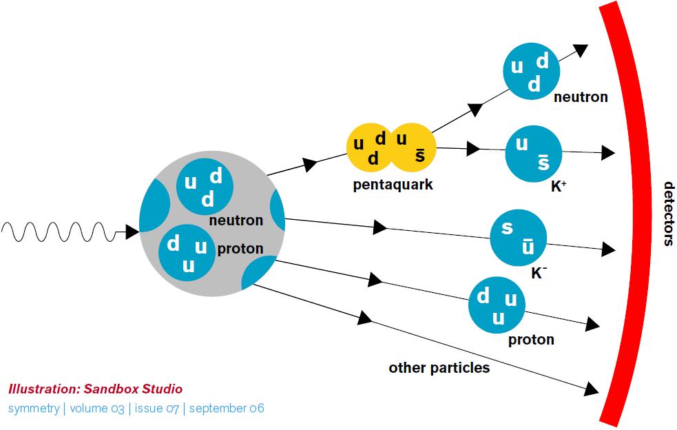 Resultado de imagen de El Pentaquarks