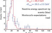 Dibujo20111019_icarus_neutrino_spectrum_2010_data_vs_montecarlo_prediction