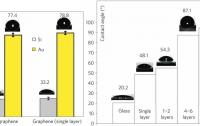 Dibujo20120124_water_contact_angle_graphene_over_au_si_and_glass