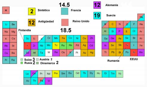La tabla periodica los urtaz Images