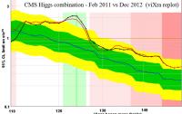 Dibujo20120209_cms_higgs_combination_feb_2011_vs_dec_2012_vixra_replot