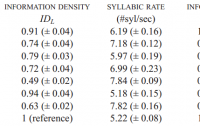 Dibujo20120404 Cross-language comparison information density syllabic rate and information rate