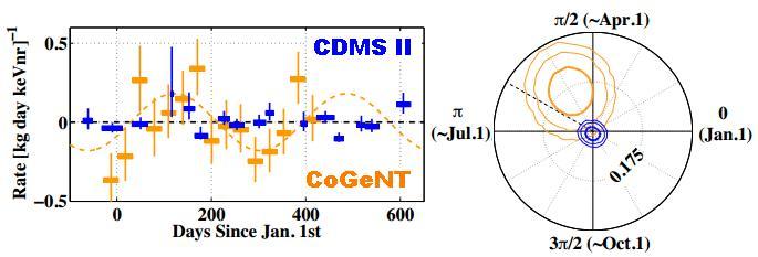 La modulación anual de la señal en los detectores directos ...