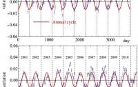 Dibujo20120425 muon annual cycle observed in Gran Sasso Laboratories