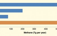 Dibujo20120508 estimated sauropod methane production compared to modern emissions