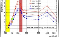 Dibujo20120603 atlas significance prediction for higgs hunt 7 and 8 tev lhc