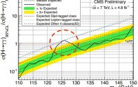 Dibujo20120616 fermiophobic higgs cms preliminary results
