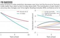 Dibujo20120912 path to success in research - predicting future h-index