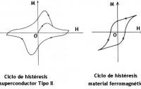 Dibujo20120919 ciclo histeresis superconductor tipo II y material ferromagnetico