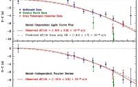 Dibujo20120919 O-C diagrams of the orbital evolution in J0651 since April 2011