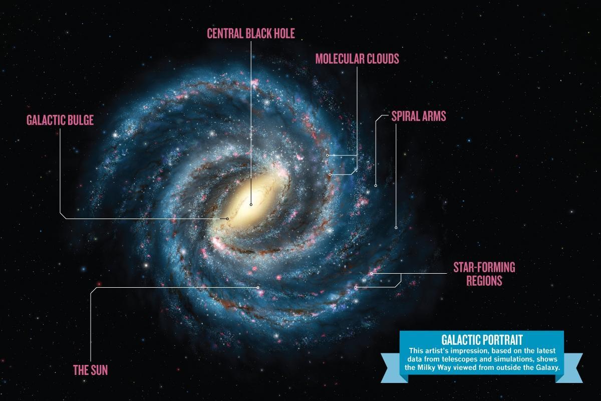 Milky Way Galaxy Formation