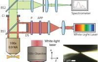 Dibujo20121108 optical setup for dark-field scattering microscopy