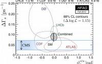 Dibujo20121111 Bs to Jpsi phi - lhcb - cdf -dzero - atlas