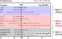 Dibujo20121122 CMS signal strength higgs boson - nov 2012