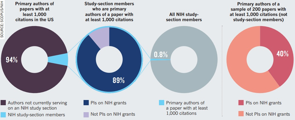 Dibujo20121206 nih funding vs scopus impact