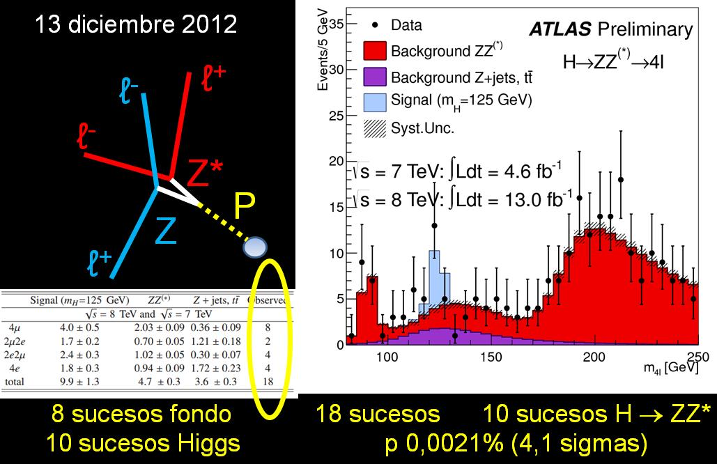 Dibujo20121219 statistics analysis 13 july 2012 - atlas events - four leptons - higgs