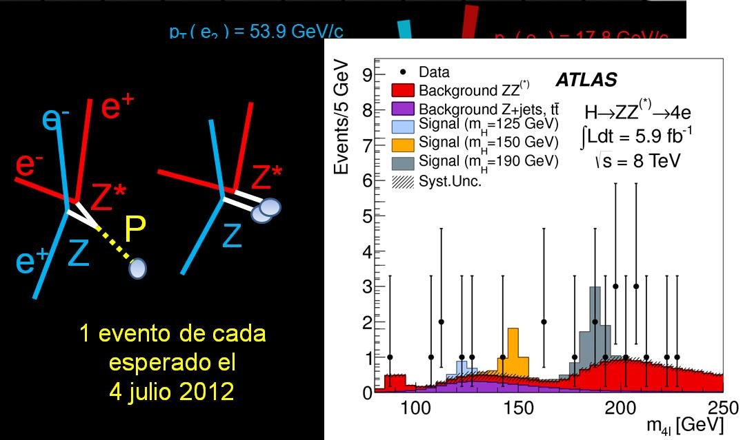 Dibujo20121219 statistics analysis 4 july 2012 - atlas events - four electons - higgs