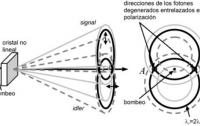 Dibujo20130109 generacion fluorescencia parametrica no colineal en cristales